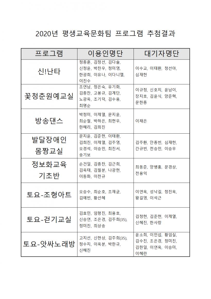 2020 평생교육문화팀 프로그램 추첨결과001.png